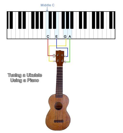 ukulele tuning and string tensions. Black Bedroom Furniture Sets. Home Design Ideas